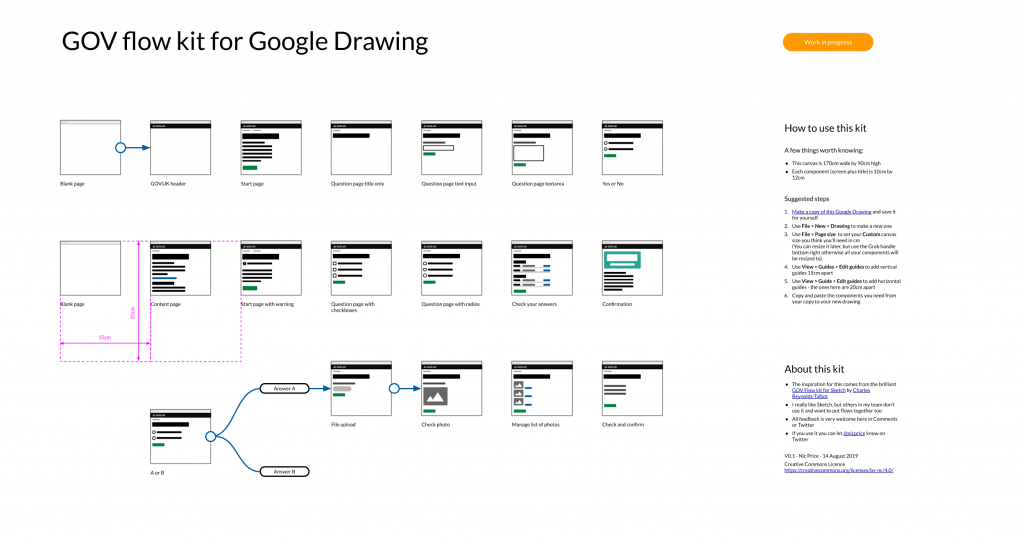GOV flow kit for Google Drawing